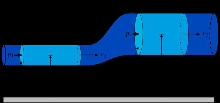 Electrorheological fluid