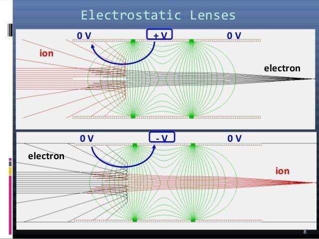 Electrostatic lens Lens lect 02