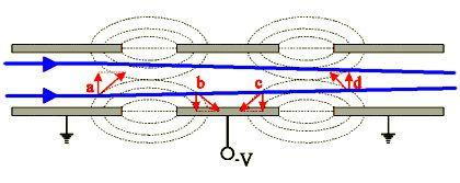 Electrostatic lens Instrumentation Electron Microanalysis Core Facility Northern