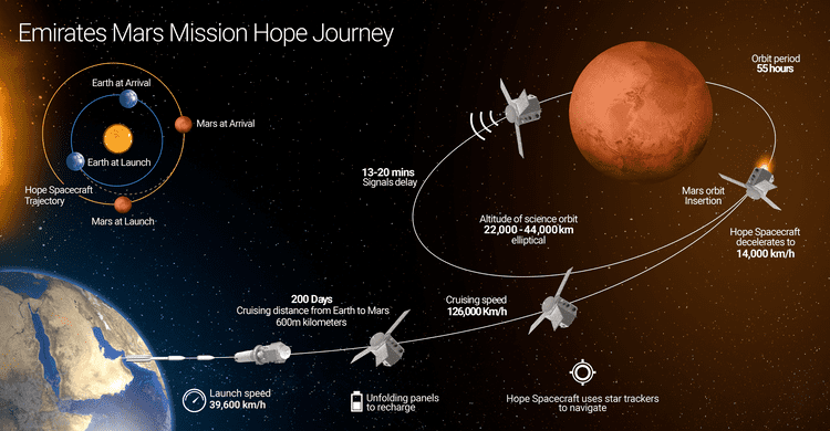 Emirates Mars Mission Emirates Mars Mission Mission Journey