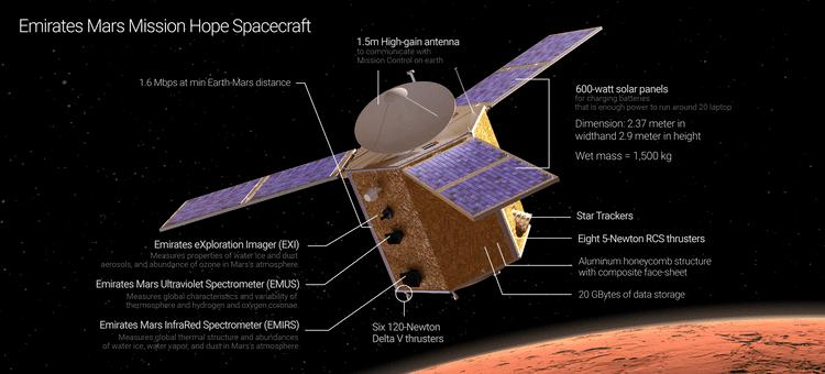 Emirates Mars Mission Emirates Mars Mission Hope spacecraft
