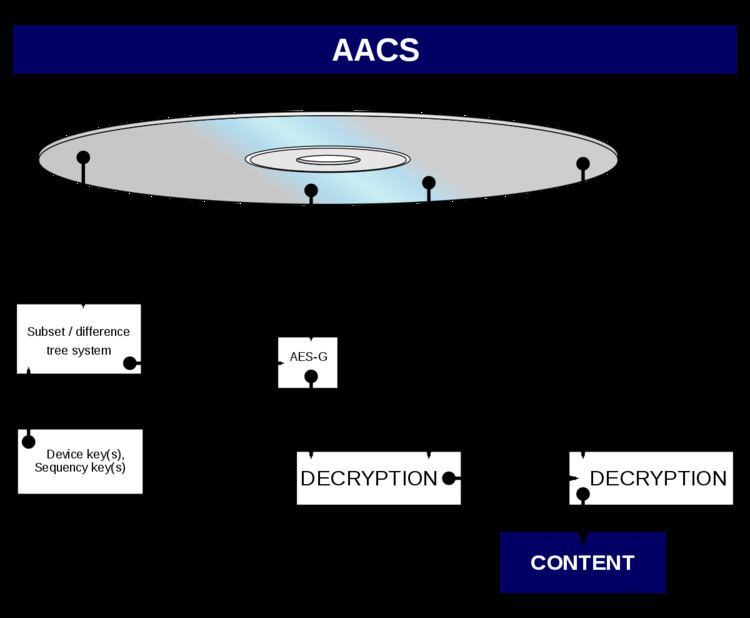 Encrypted Title Key