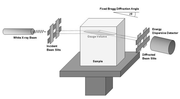 Energy-dispersive X-ray diffraction