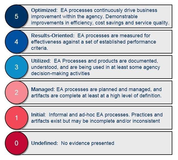 Enterprise Architecture Assessment Framework