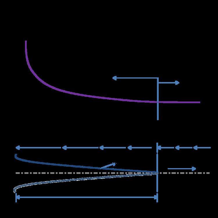 Entrance length