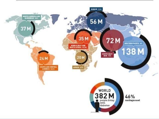 global prevalence of diabetes 2018