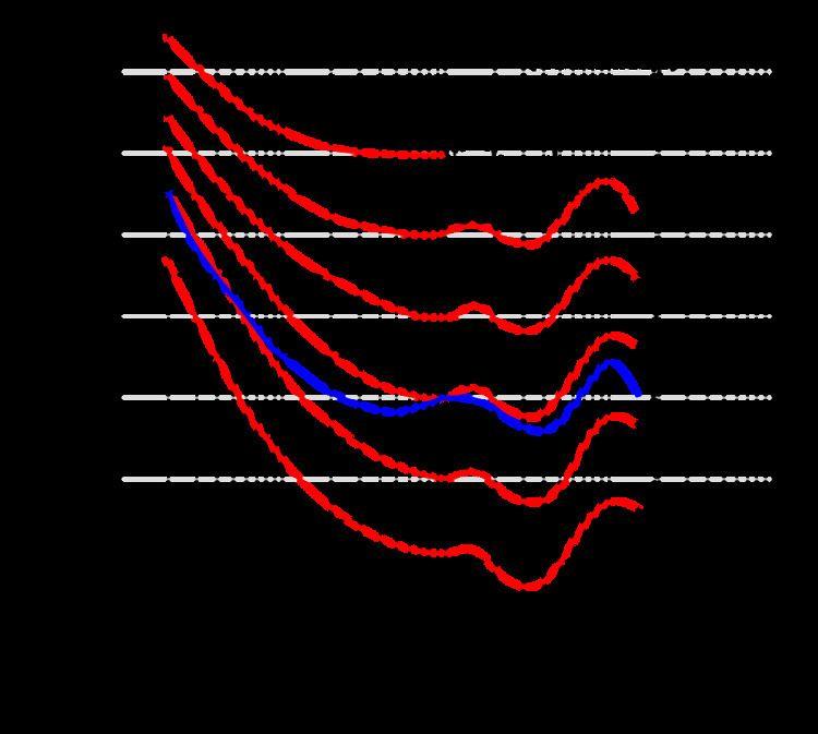 Equal-loudness contour