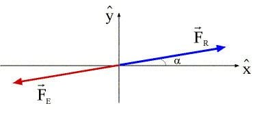 Equilibrant force