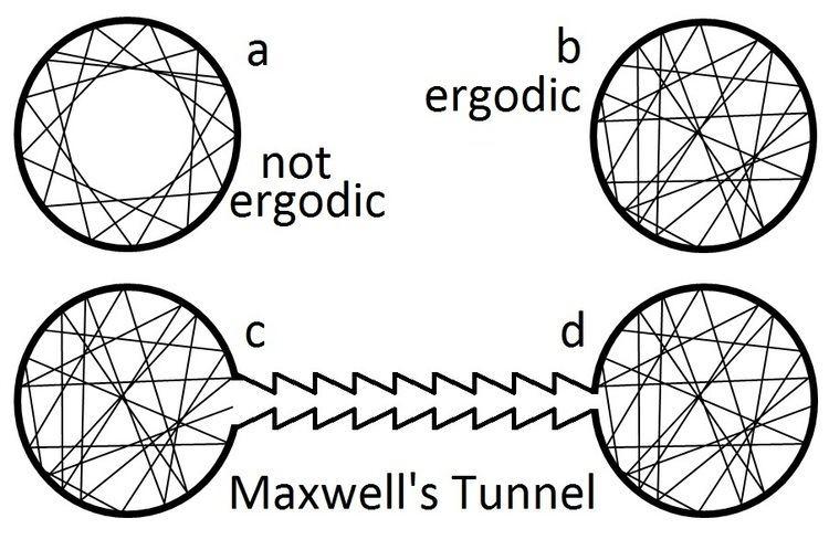 Ergodic hypothesis