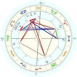 Ernst Anrich Ernst Anrich horoscope for birth date 9 August 1906 born in