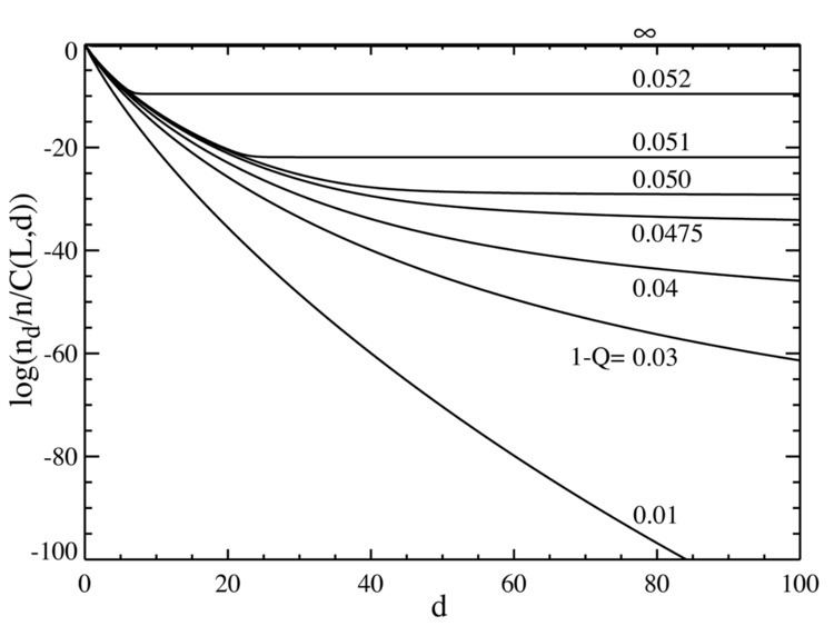 Error threshold (evolution)