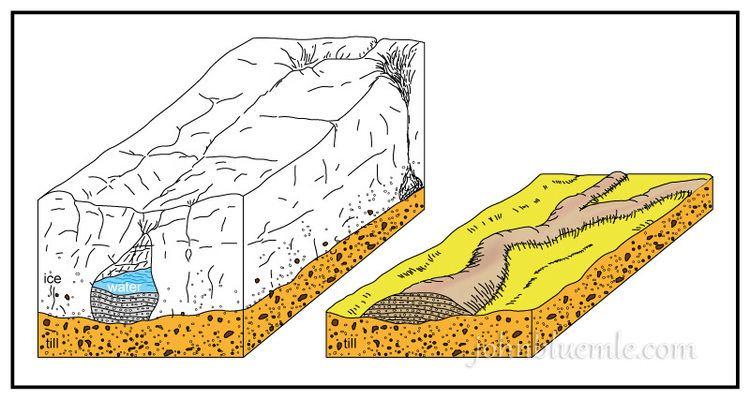 Esker 5ESKERS AND KAMES North Dakota Geology