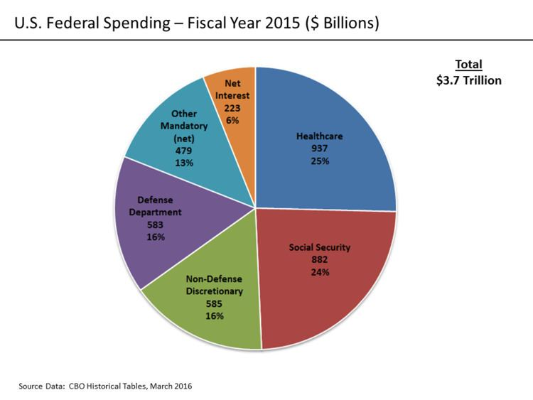 Expenditures in the United States federal budget