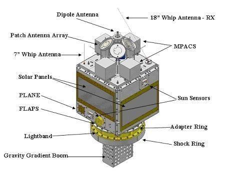 FalconSAT FalconSat3 eoPortal Directory Satellite Missions