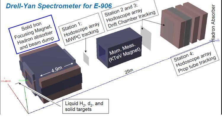 Fermilab E-906/SeaQuest