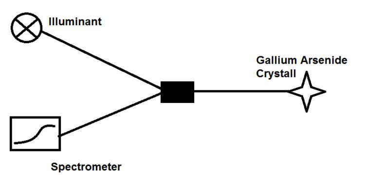 Fiber optical thermometer