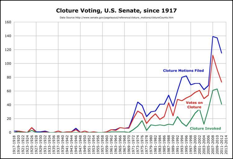 Filibuster in the United States Senate