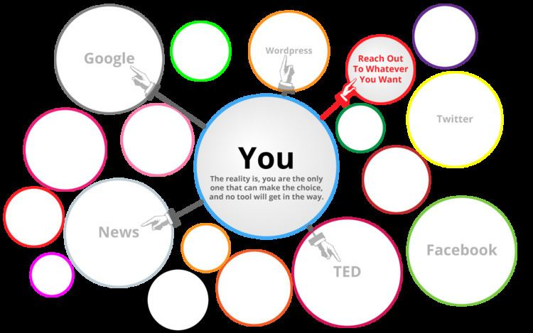 Filter bubble Everything Is In a Filter Bubble