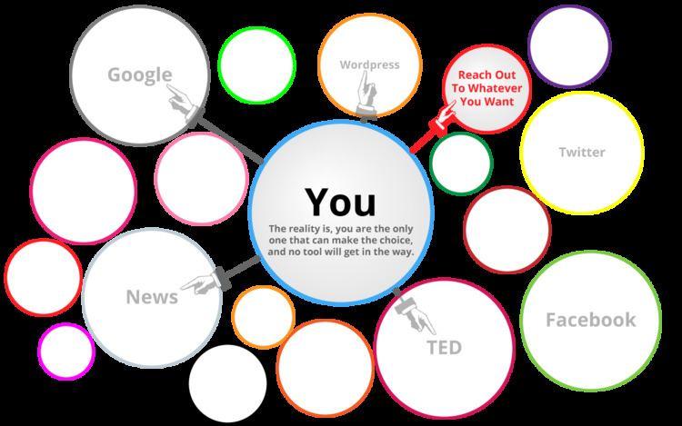 Filter bubble - Alchetron, The Free Social Encyclopedia