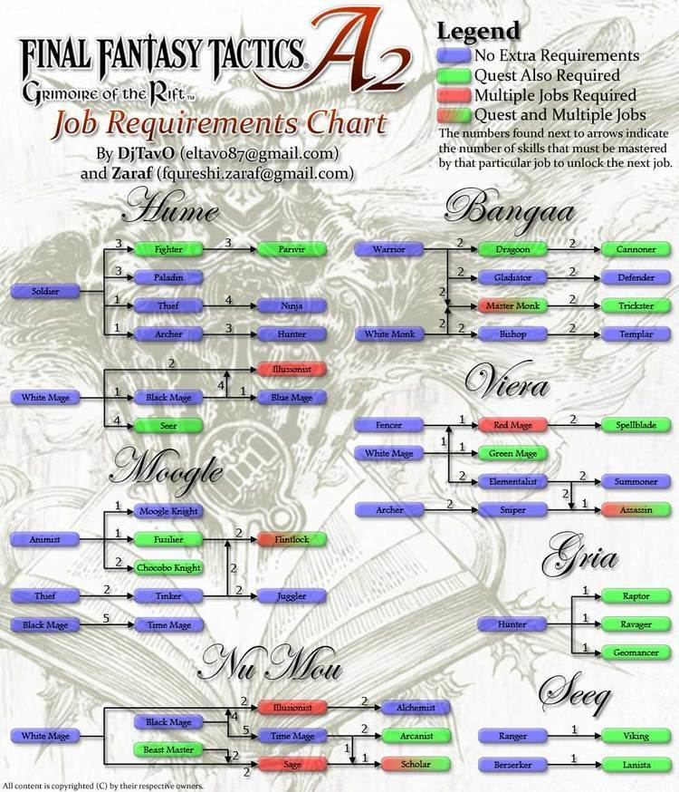 Final Fantasy Tactics A2: Grimoire of the Rift Final Fantasy Tactics A2 Grimoire of the Rift Job Chart for DS by