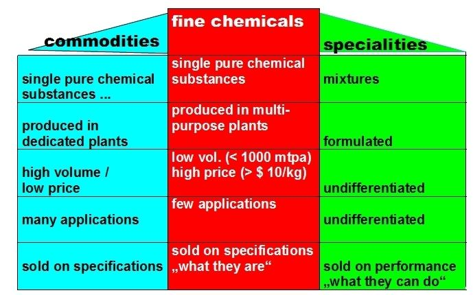 Fine chemical