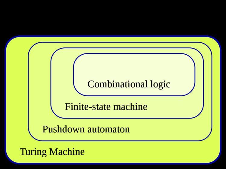 Finite-state machine