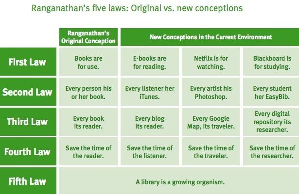 Five laws of library science New Report OCLC Researchers Reorder and Reinterpret Ranganathan39s