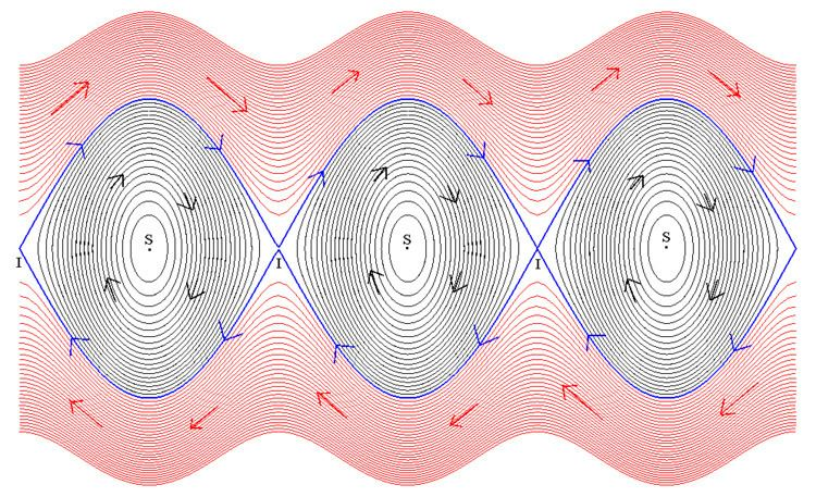 Flow (mathematics)