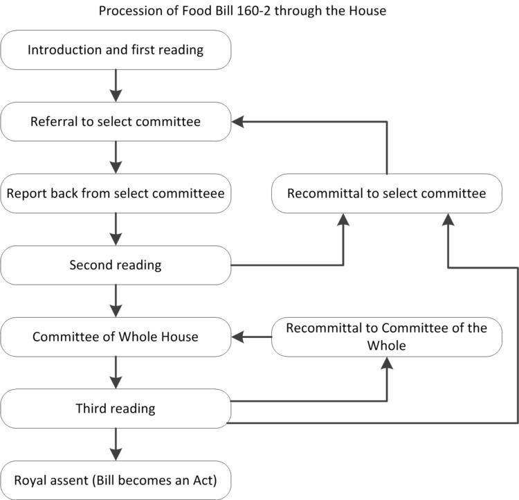 Food Act 2014