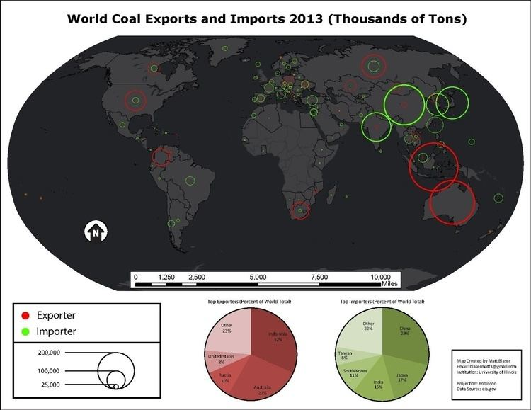 Fossil fuel exporters