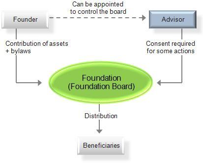 Foundation (nonprofit)