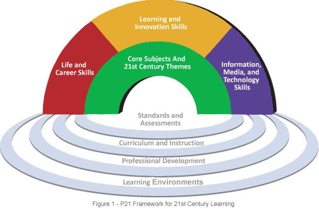 Four Cs of 21st century learning