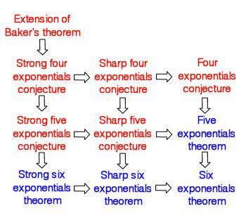 Four exponentials conjecture