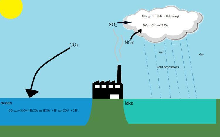 Freshwater acidification