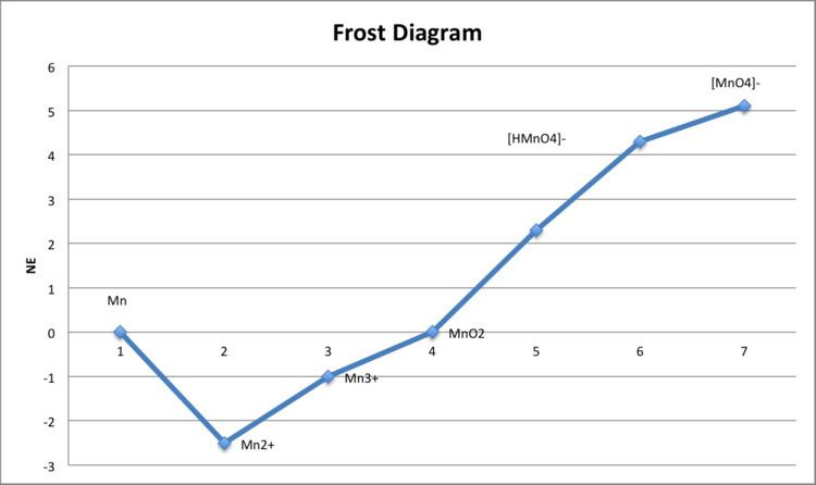 Frost Diagram