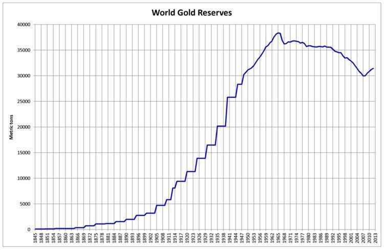 Gold repatriation
