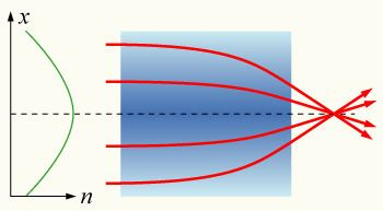 Gradient-index optics