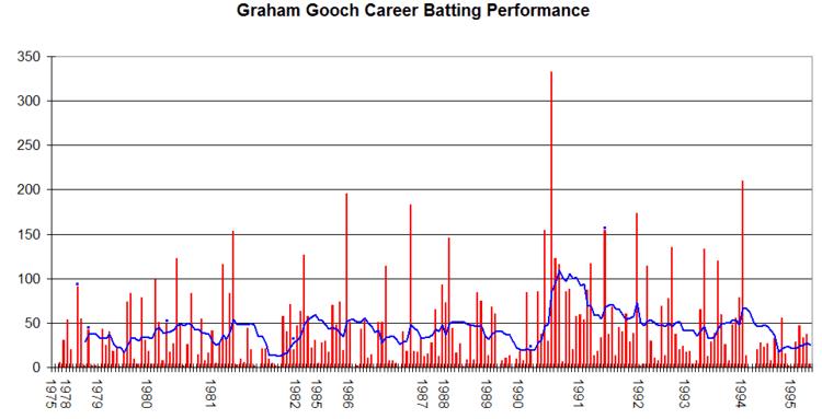 Graham Gooch (Cricketer)