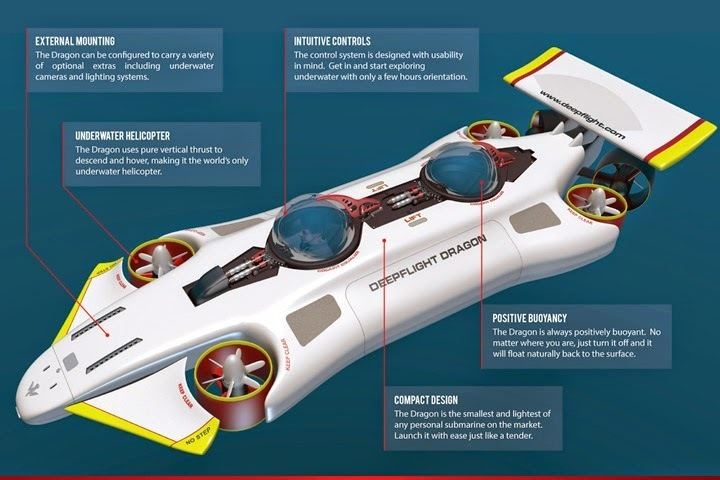 Graham Hawkes Far Future Horizons Graham Hawkes Fly the seas on a submarine