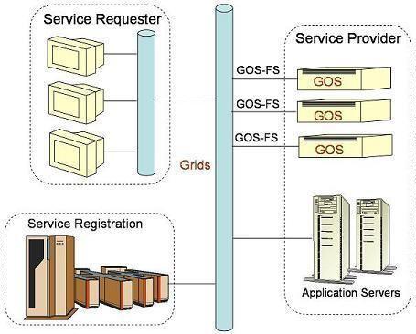 Grid-oriented storage
