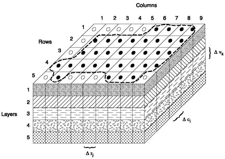 Groundwater flow equation
