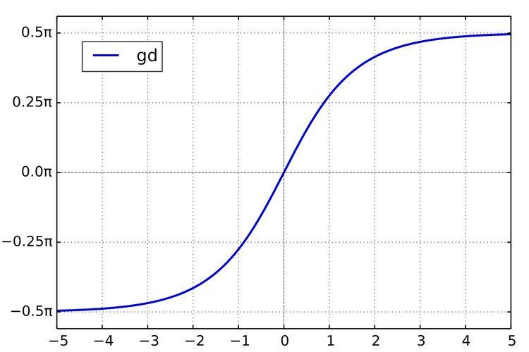 Gudermannian function