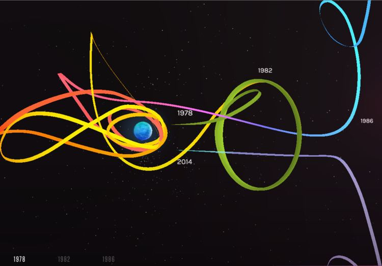 Halo orbit orbital mechanics Are some Halo Orbits actually Stable Space