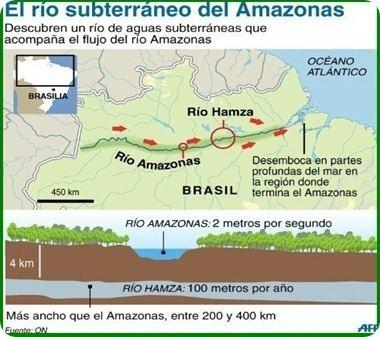 Hamza River Brazil Scientists claim river exists 13000 feet below the Amazon