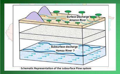 Hamza River underground Amazon River Rio Hamza