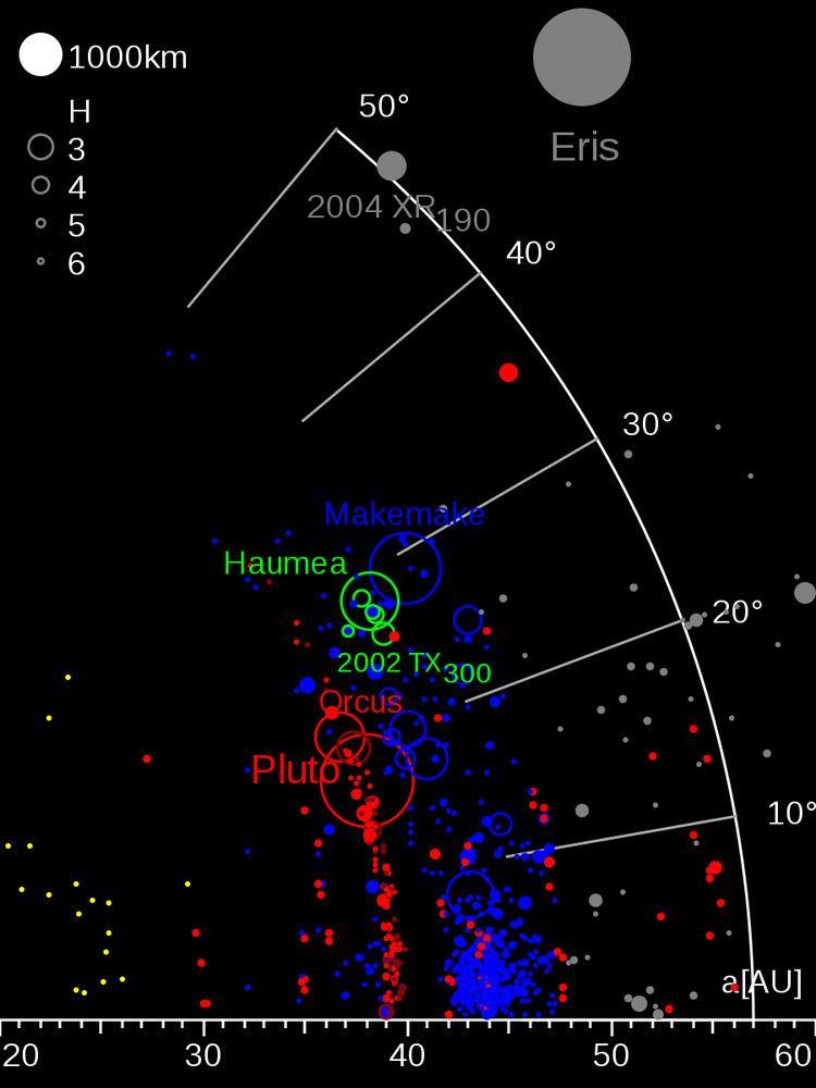 Haumea family