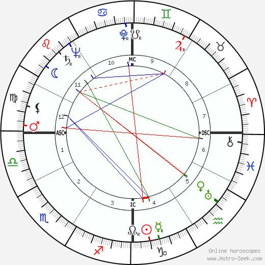 Helena Bliss Helena Bliss Birth Chart Astro Horoscope Date of Birth