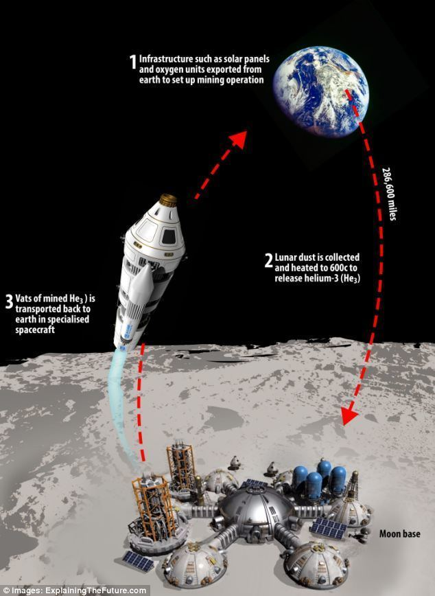 Helium-3 China says mining on the moon may help solve the world39s energy