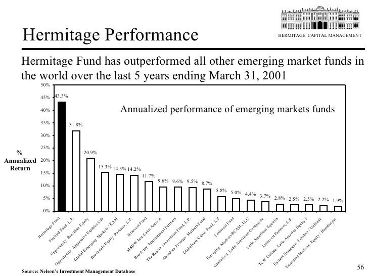 hermitage capital management investment fund