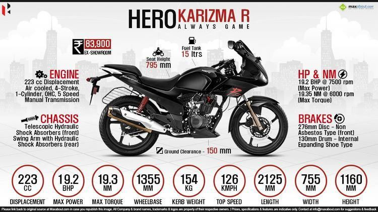 Hero Karizma Hero Karizma Price Specs Review Pics amp Mileage in India